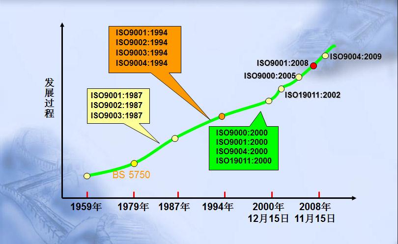 iso9001的发展过程-曼顿管理视频